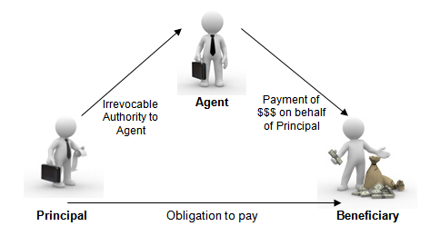 trustee and beneficiary relationship